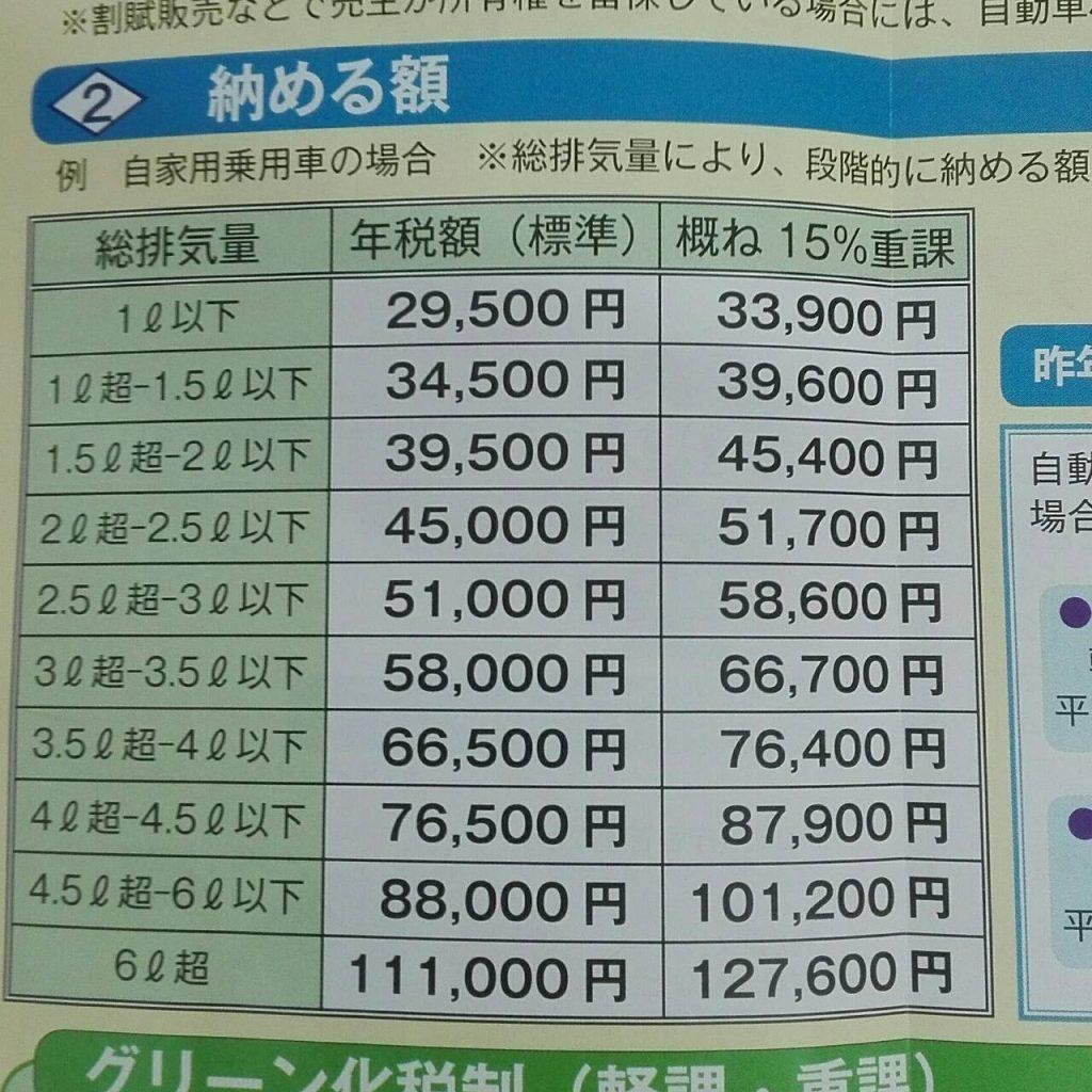 自動車税納付額